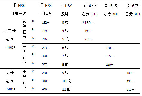 Chinese Characters Hsk Tests Online